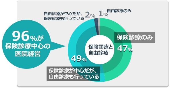 保険診療と自由診療の状況→96%が保険診療中心の医院経営