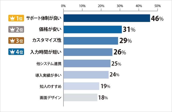 購入の決め手ランキング棒グラフ