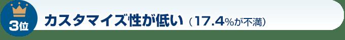 【3位】カスタマイズ性が低い(17.4 %が不満)