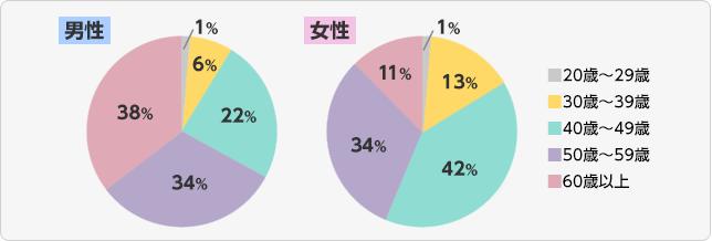 アンケート対象者グラフ